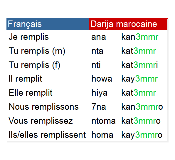 Conjugaison Du Verbe 3mmr Remplir Au Present En Darija Marocaine درجة مغربية Darija Marocaine