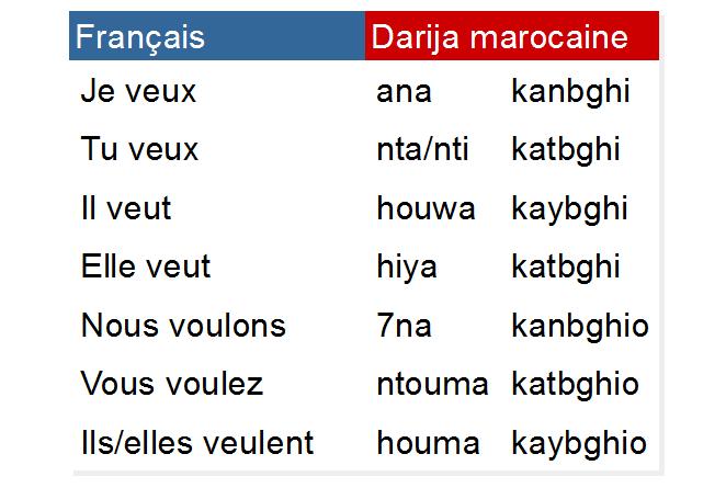 Conjugaison Du Verbe Vouloir Bgha Au Present En Darija Marocaine درجة مغربية Darija Marocaine
