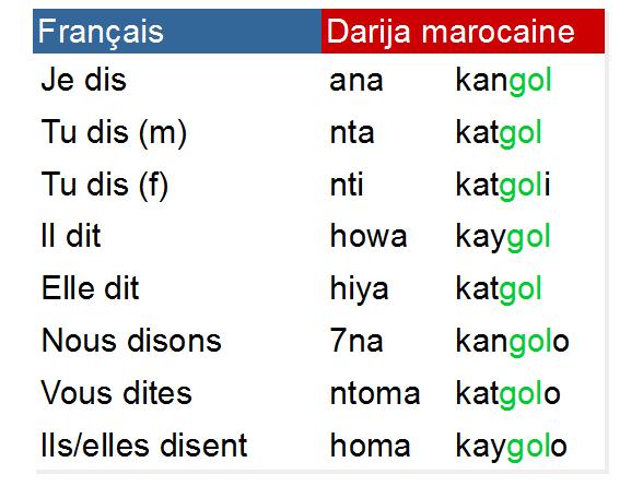 Conjugaison Du Verbe Gal Dire Au Present En Darija Marocaine درجة مغربية Darija Marocaine