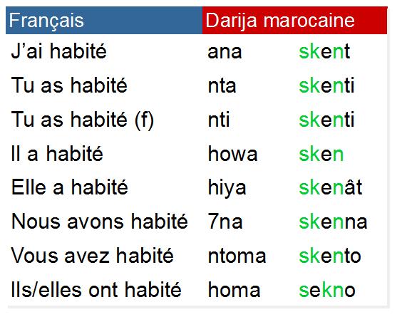 Conjugaison درجة مغربية Darija Marocaine