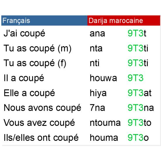 دارجة مغربية - Darija Marocaine