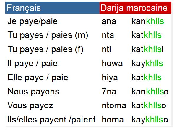 Payer درجة مغربية Darija Marocaine